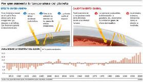 <!--:es-->Calentamiento Global y sus Efectos<!--:-->