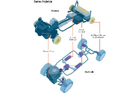 <!--:es-->Hydraulic Hybrid Cars: No Batteries Required<!--:-->