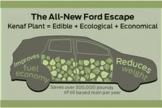 <!--:es-->Ford utilizó kenaf para la fabricación de la Ford Escape<!--:-->