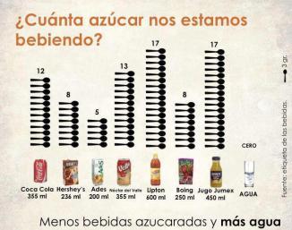 <!--:es-->Libran batalla contra el azúcar …Vinculan expertos alto consumo de azúcares con alta presión, obesidad y diabetes<!--:-->