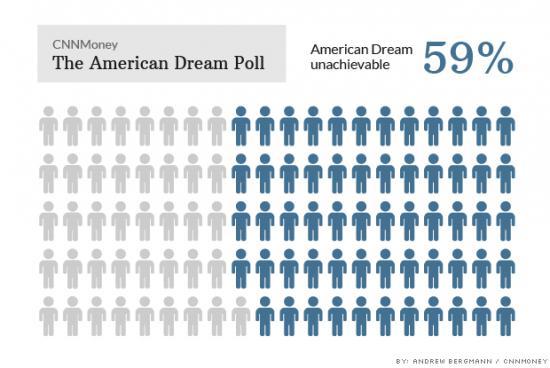 <!--:es-->El sueño americano está fuera del alcance<!--:-->