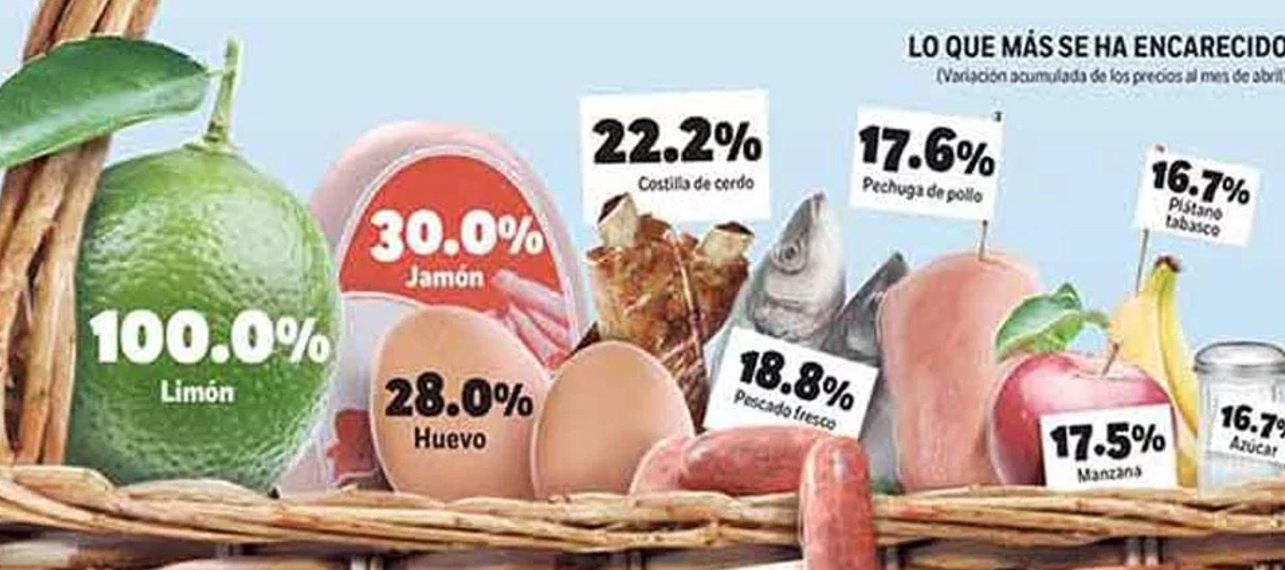 El 38.5 % de los empleados mexicanos no puede pagarse la canasta alimentaria