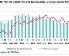 Situación borrará 15 años de avances contra la pobreza laboral en México