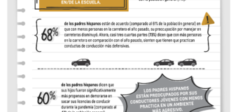 Resultados De Encuesta De Regreso A La Escuela Revela  Preocupación de Padres Al Conducir